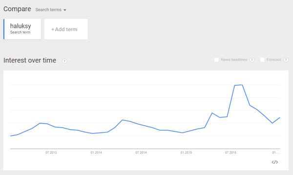 Google trends haluksy