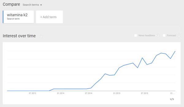 Google Trends witamina k2