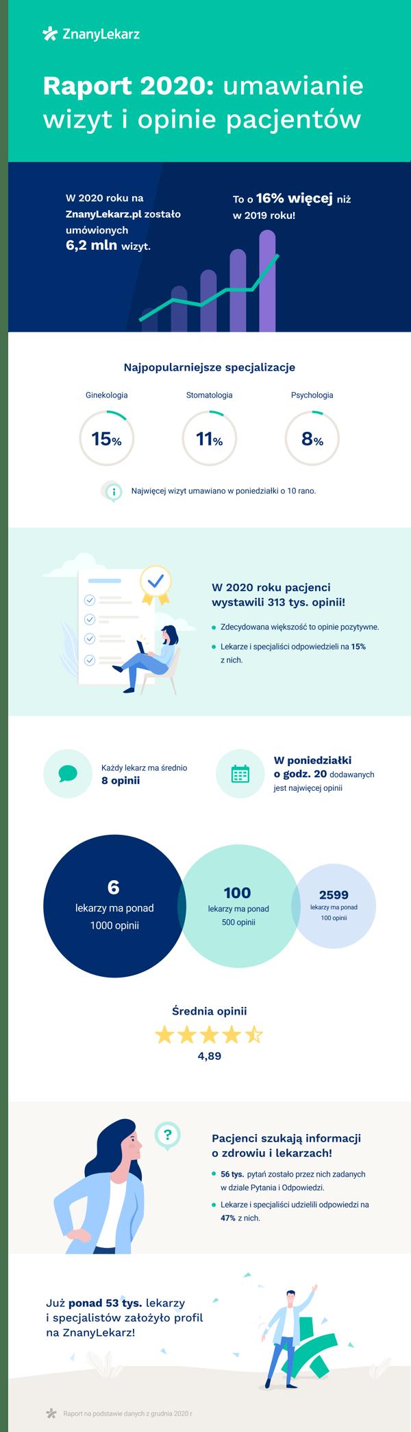 Raport 2020 umawianie wizyt i opinie pacjentów