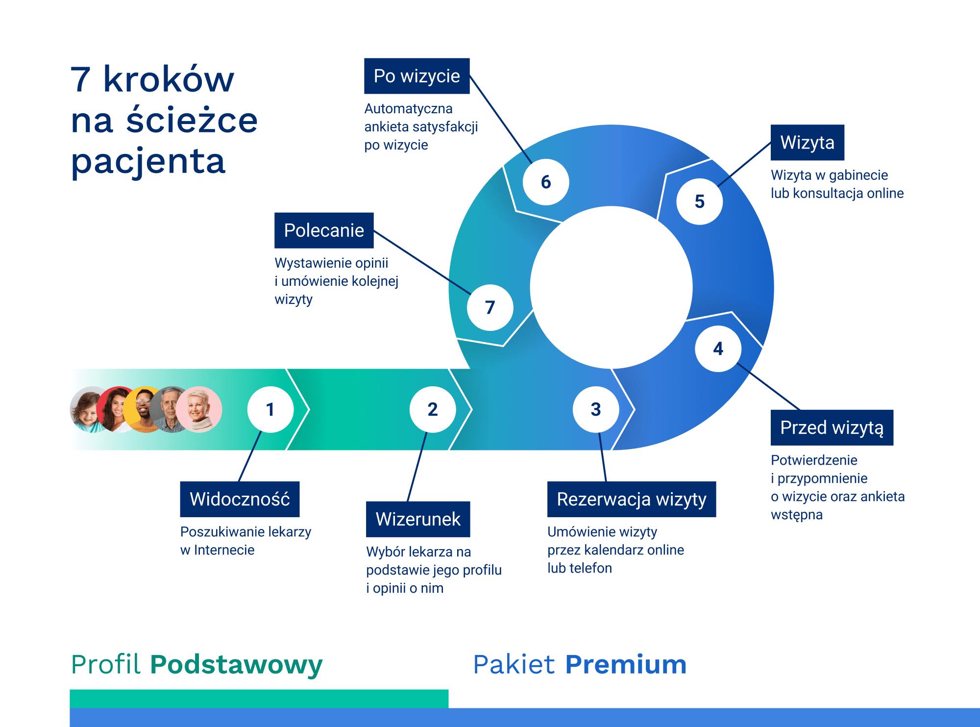 grafika ścieżka pacjenta