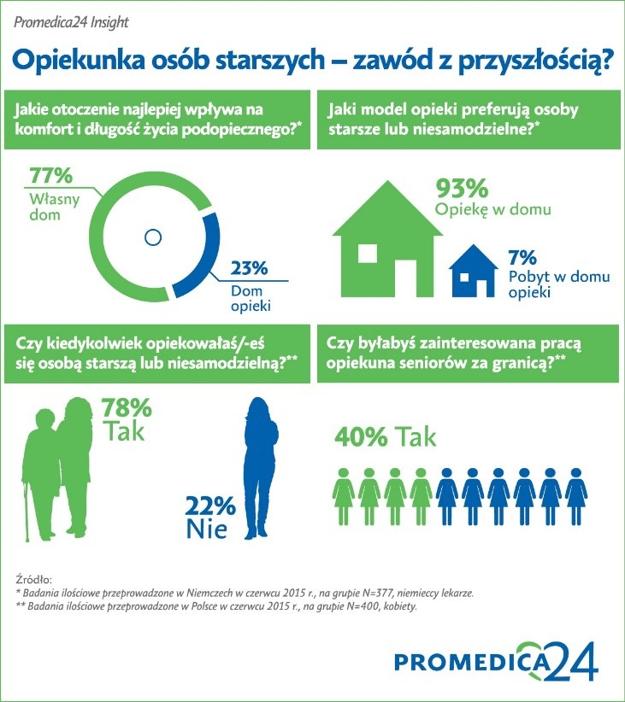 Promedica24_Insight_infografika.png