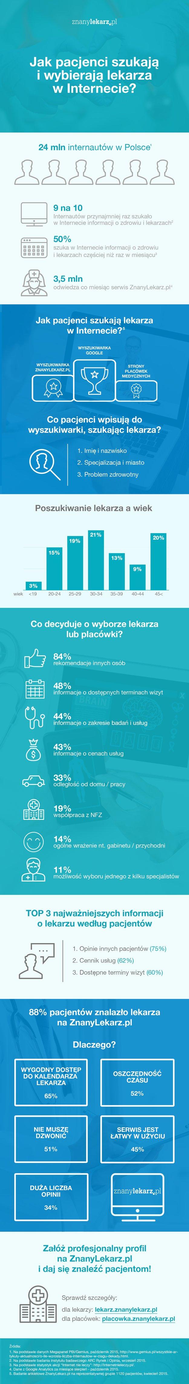 INFOGR_update_2016_szukanielekarza_X2.png