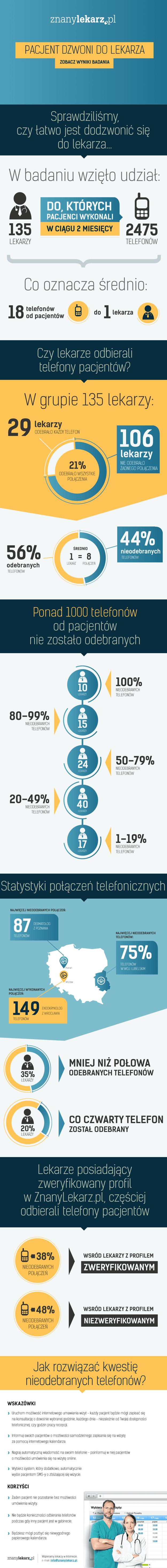 infografika_znany_lekarz_telefony_v6-2-2.png